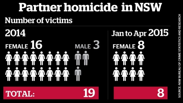Image Credit: NSW Bureau of Crime Statistics and Research, via The Sydney Morning Herald